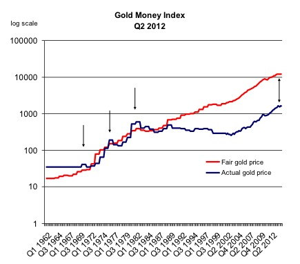 Gold Money Index Q2 2012