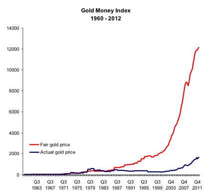 Gold Money Index 1960-2012