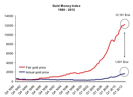 Gold Money Index 1980-2012