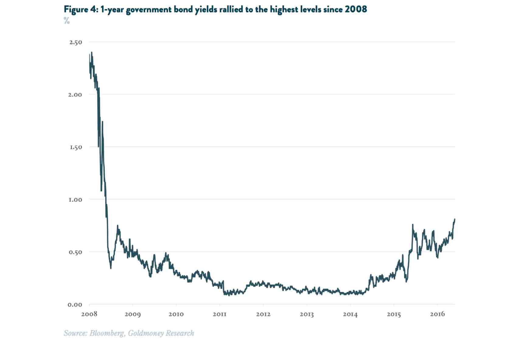 1year govt bond yields circa2008