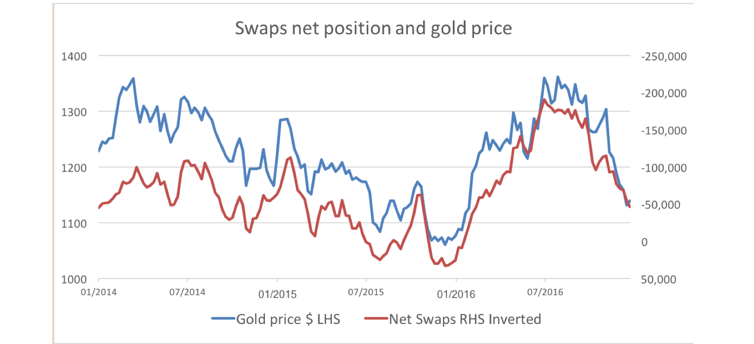 2017 net swaps vs. gold