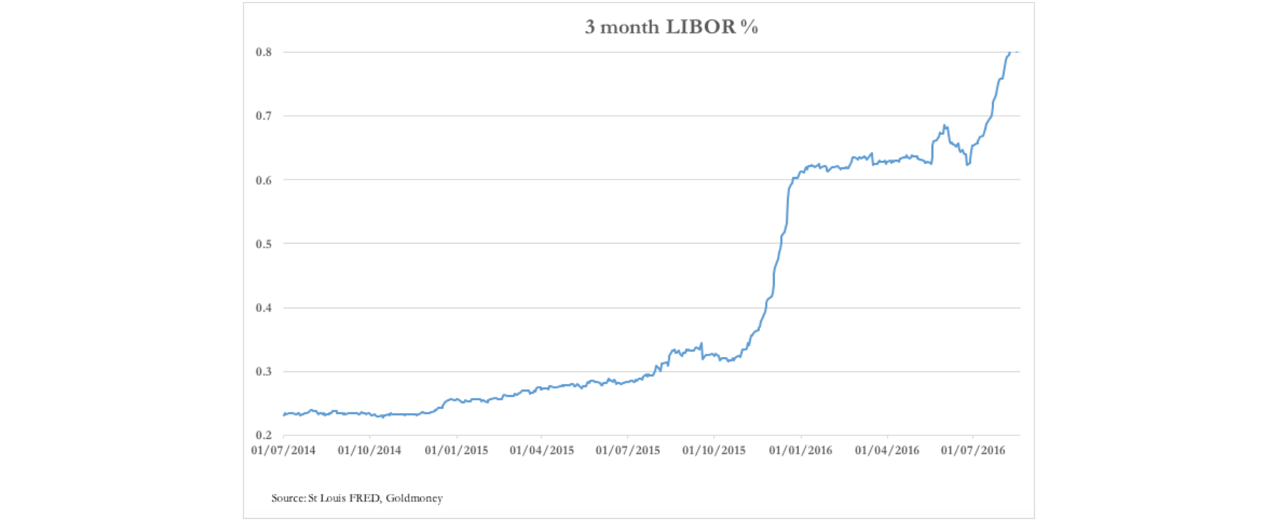 3 Month LIBOR Percentage