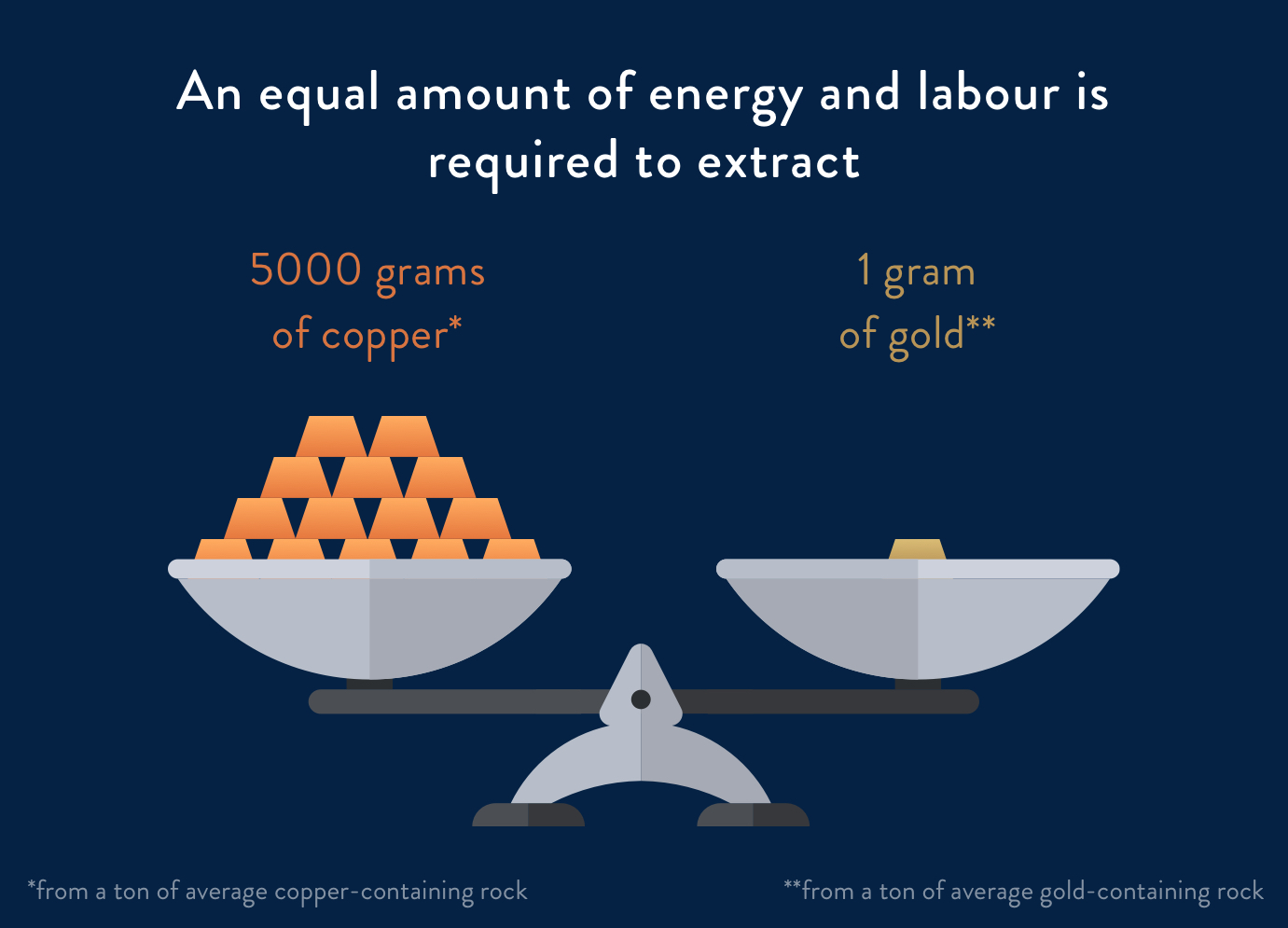 labour cost of gold