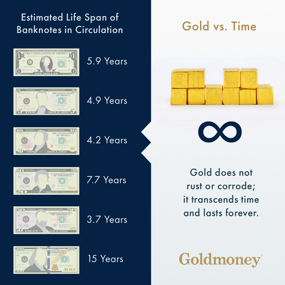US currency vs. gold