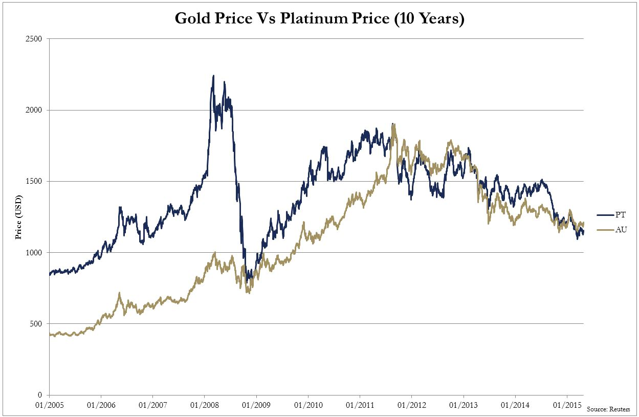 GoldMoney Gold vs Platinum 10 Yr 2005 to 2015