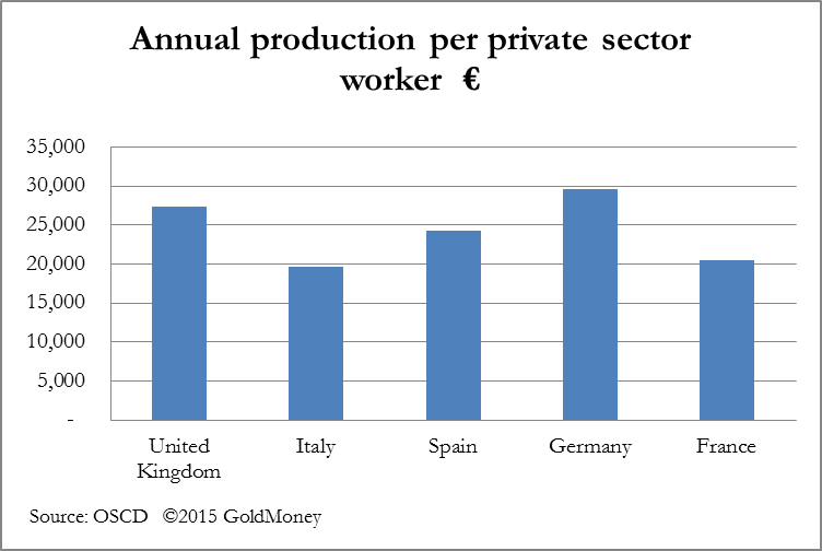 Annual production chart