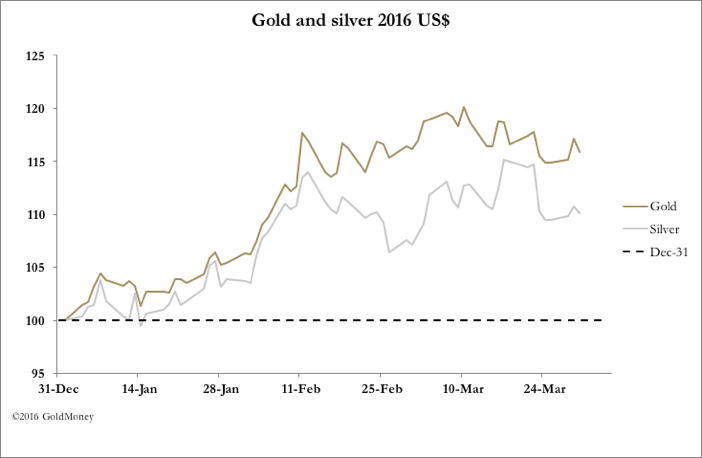 quarter-end resilience goldmoney insights1