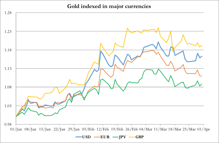 quarter-end resilience goldmoney insights2