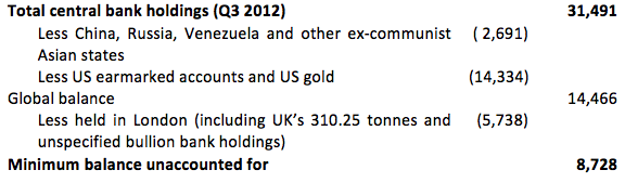 Gold holdings at Bank of England
