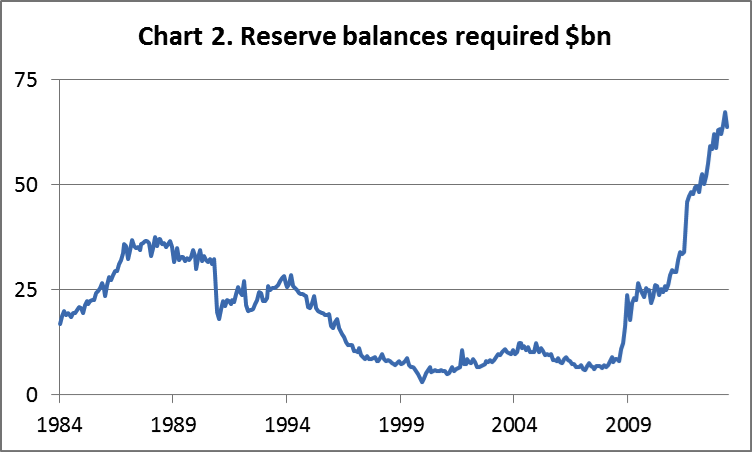 Reserves balances required