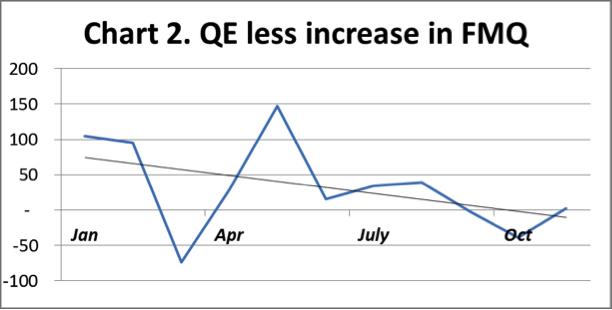 Chart2 QE less FMQ 201213