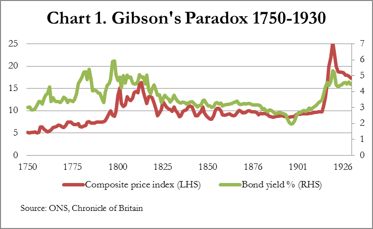 Gibson\'s Paradox: The Consequences For Gold | Zero Hedge