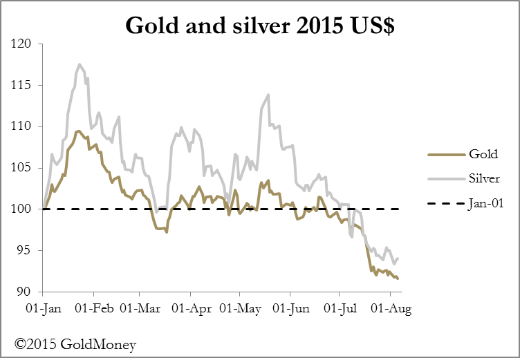 Chart 1 Gold and Silver