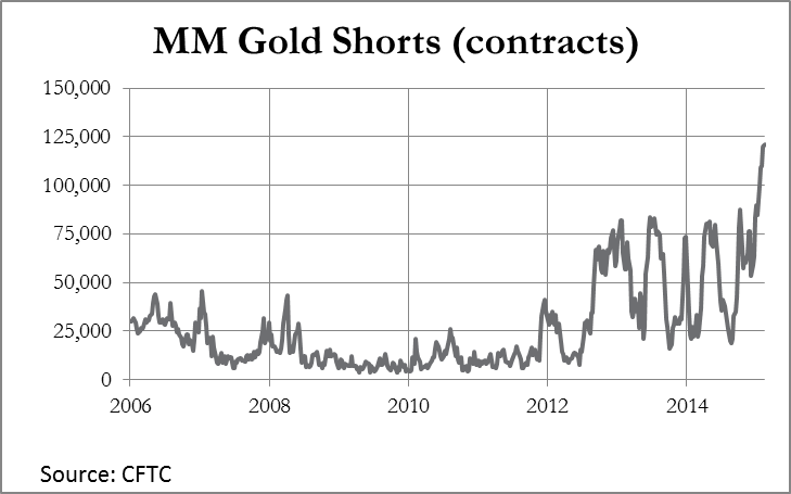 Chart 3 MM Gold Shorts