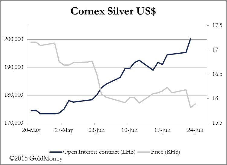 Comex Silver