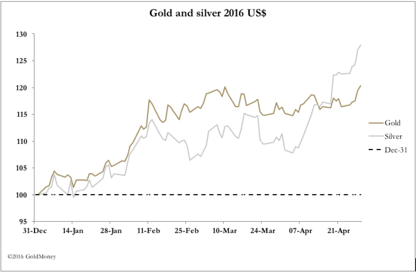 Dollar Down Gold Up 1