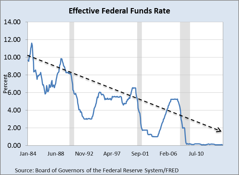 Effective Fed Funds 26092014