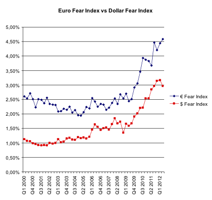 Euro Fear Index vs Dollar Index