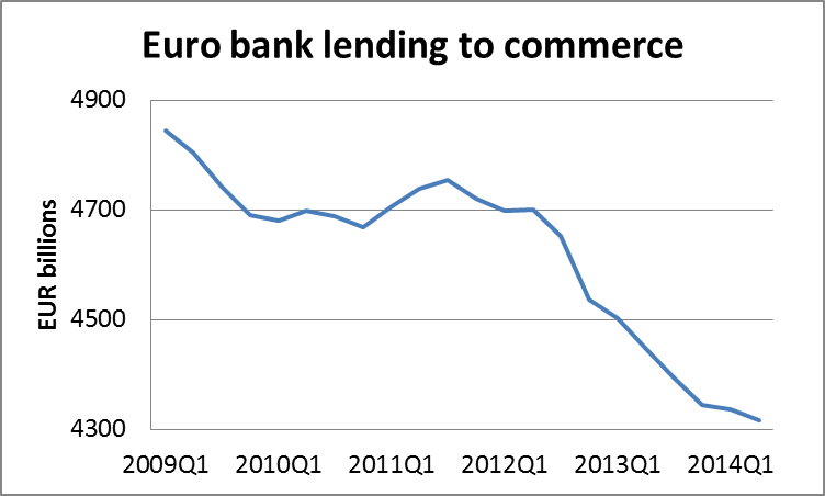 Bank gearing in the Eurozone