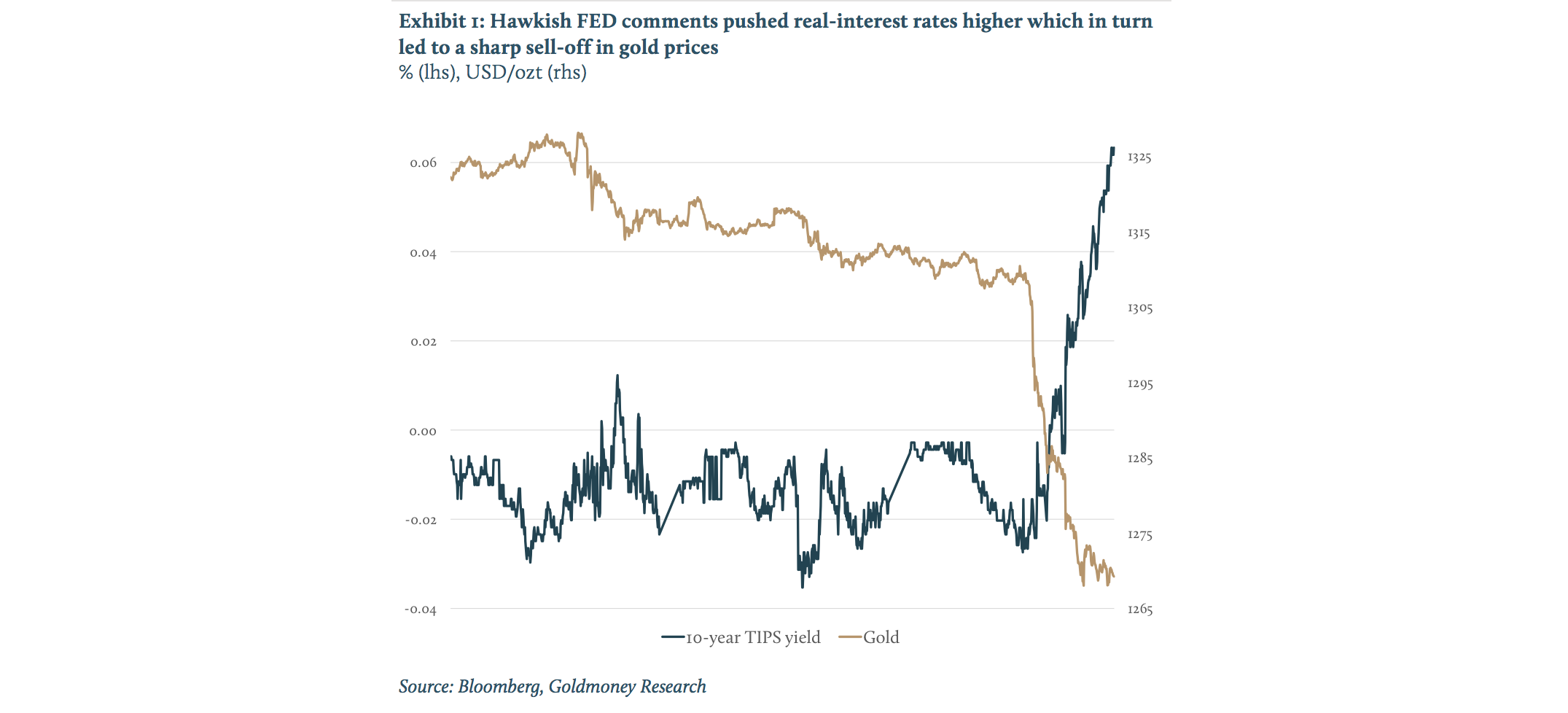 Exhibit 1 Hawkish FED comments pushed