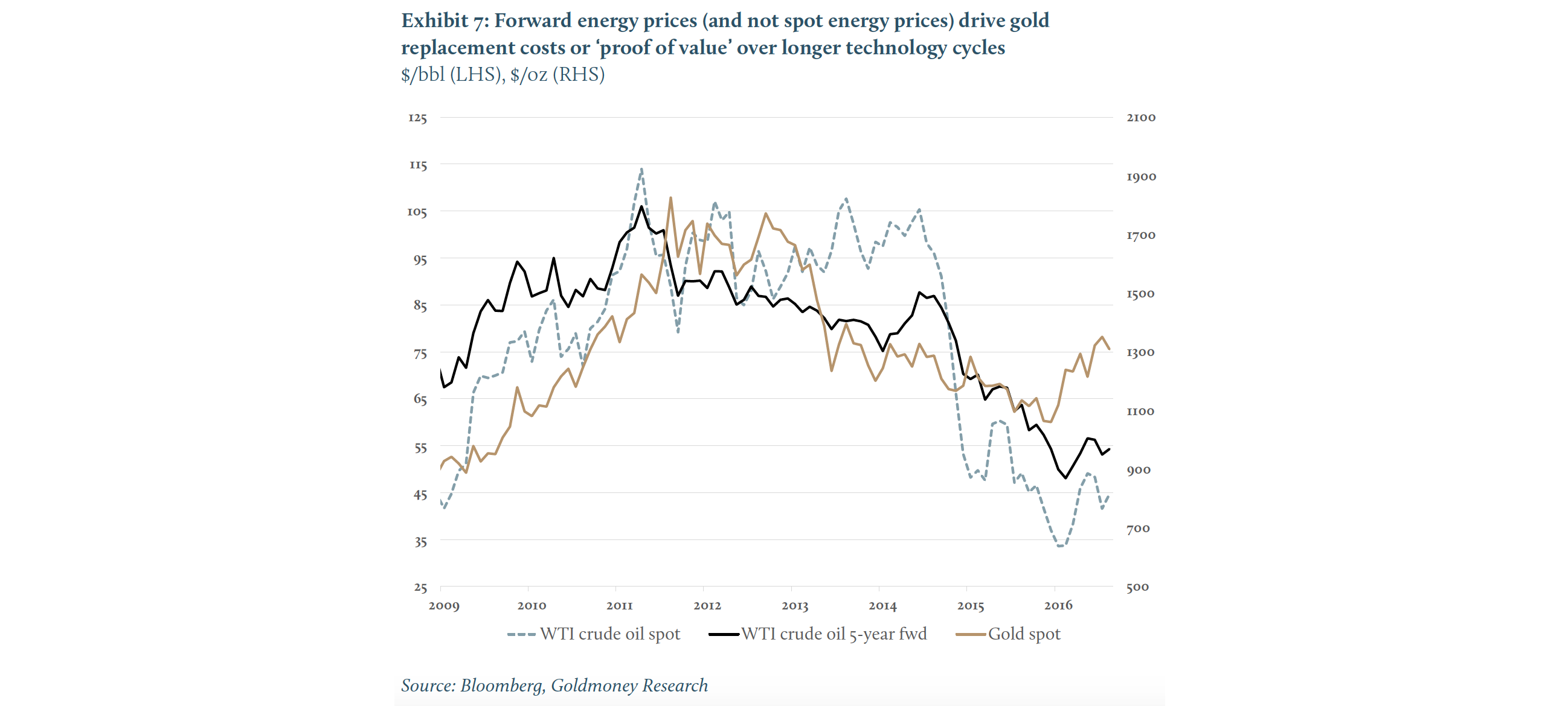 Exhibit 7 Forward energy prices