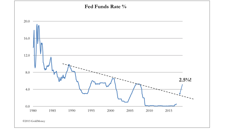 FED funds rate FFR