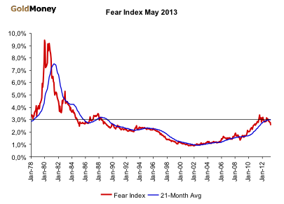 Fear Index April 2013