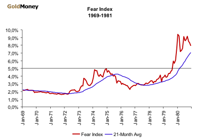 Fear Index 1969-81