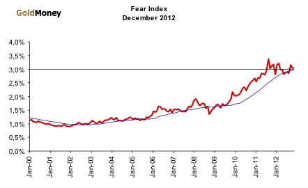 Fear Index December 2012