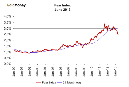 Fear Index June 2013