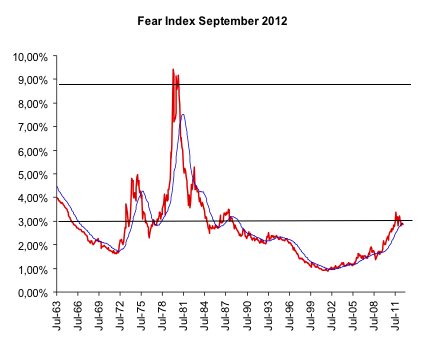 Fear Index September 2012