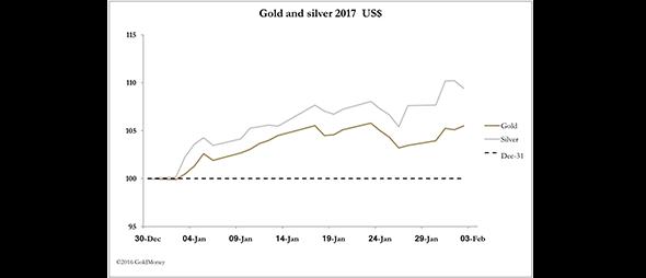 Feb 3 2017 Goldmoney Market Report 1