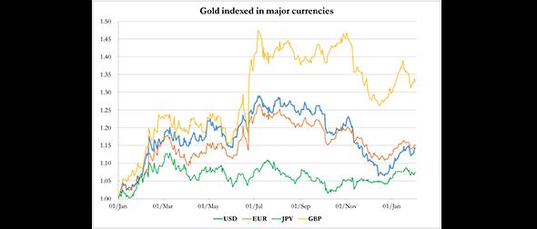 Feb 3 2017 Goldmoney Market Report 2