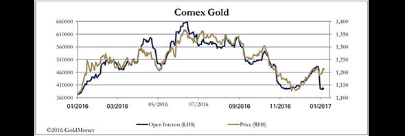 Feb 3 2017 Goldmoney Market Report 3