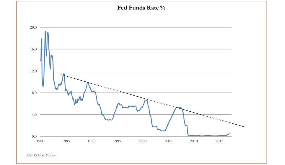 Fed Funds Rate 1980 2015