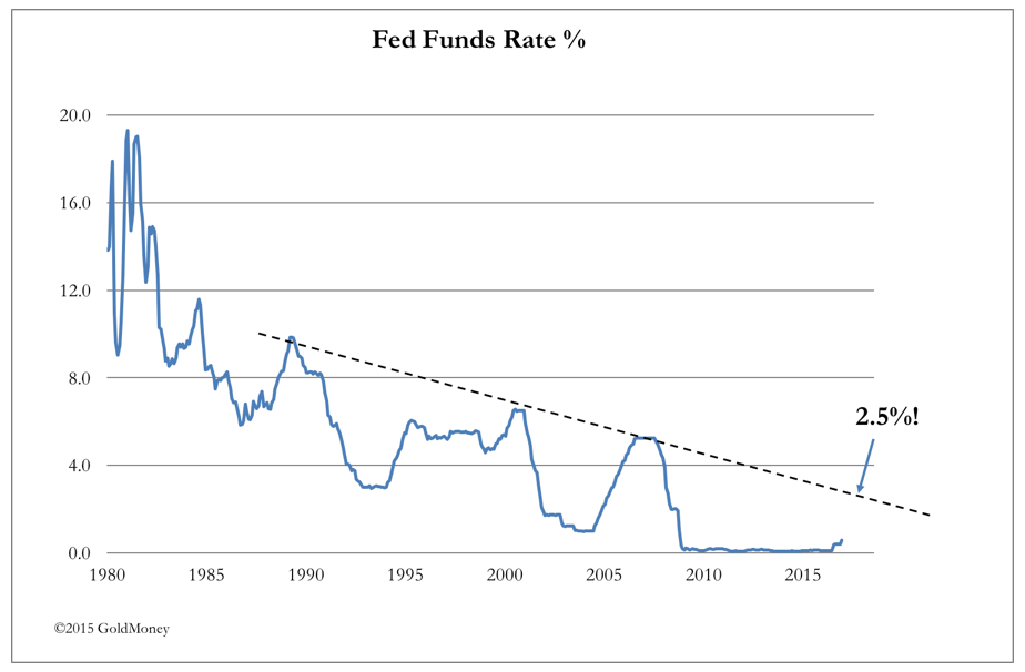Fed Funds Rate 2015