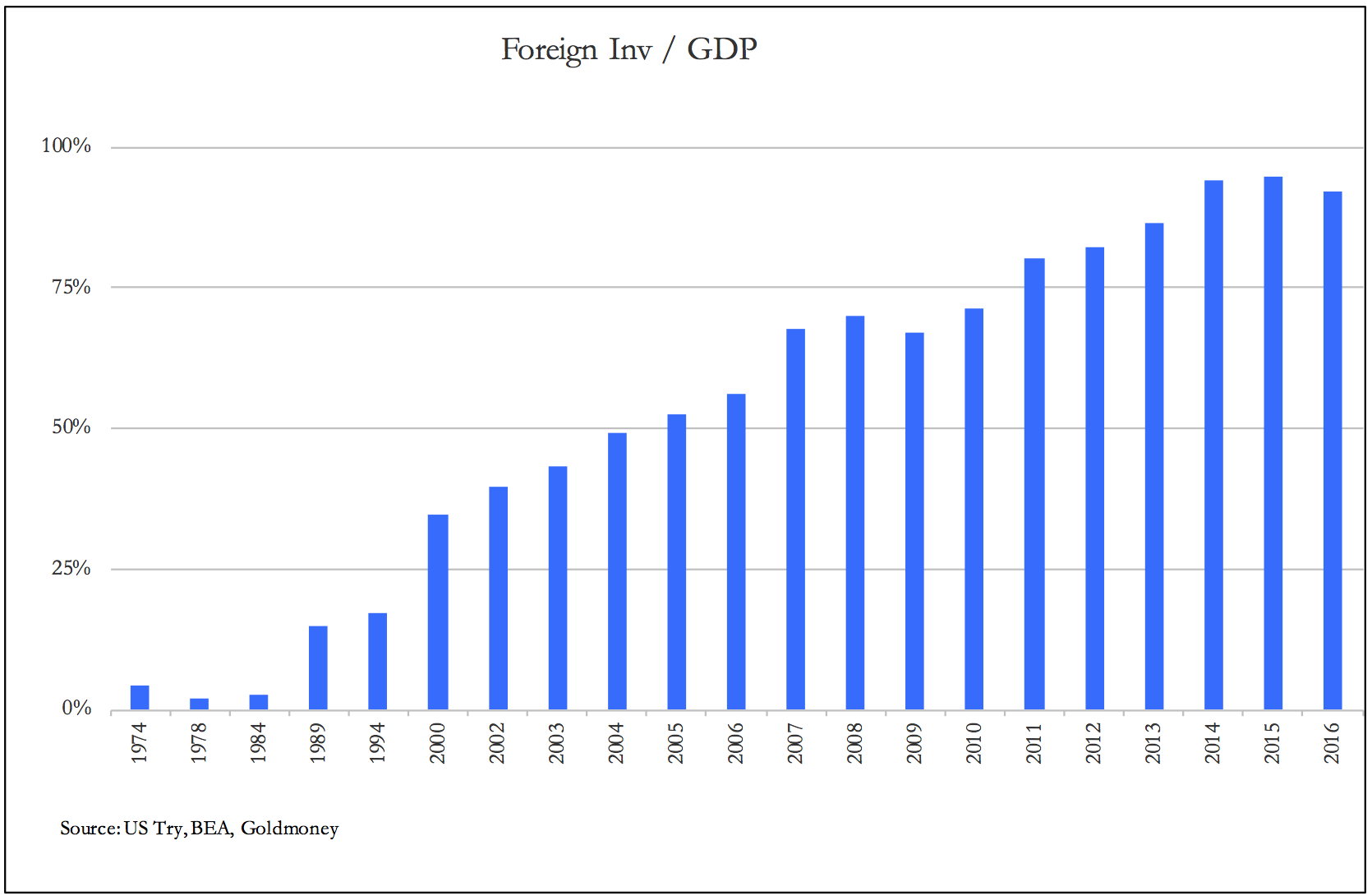 Forign invest gdp