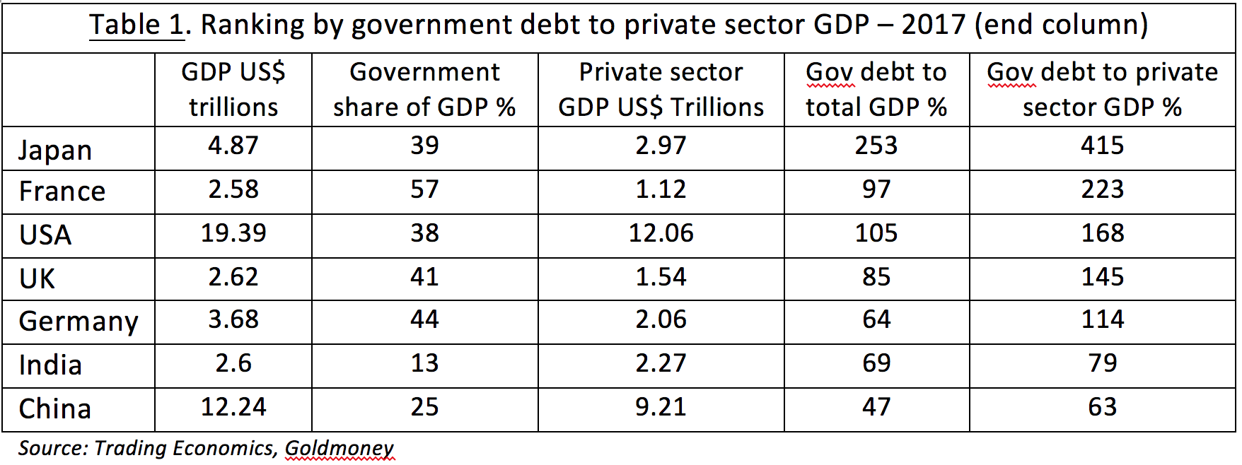 GDP table