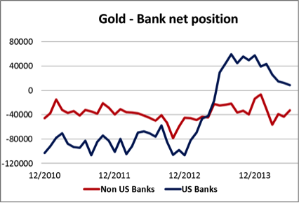 Gold Bank Net Position 09062014