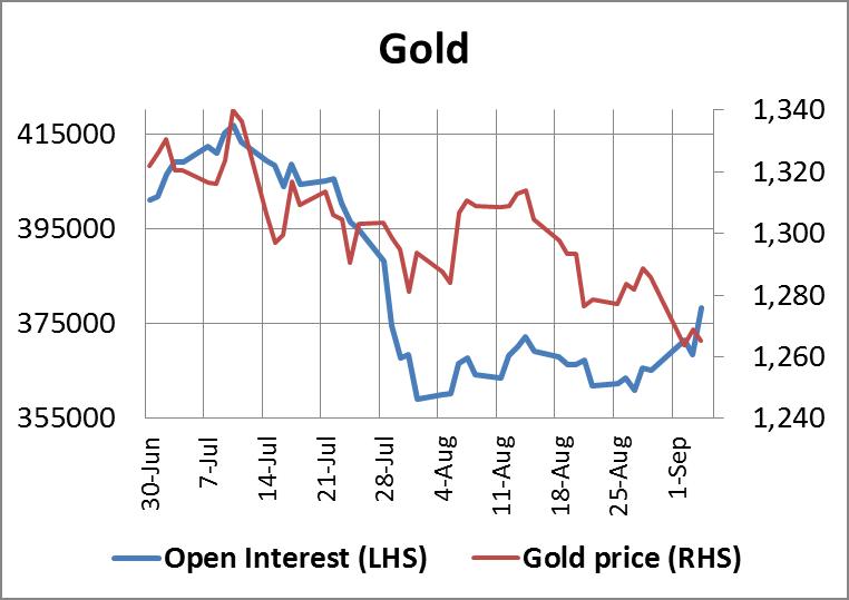 Gold Open Interest 05092014