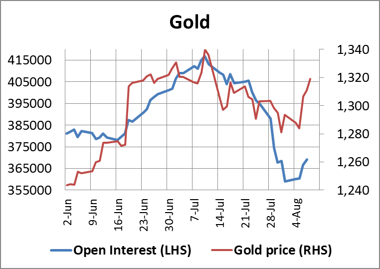 Gold Open Interest 08082014