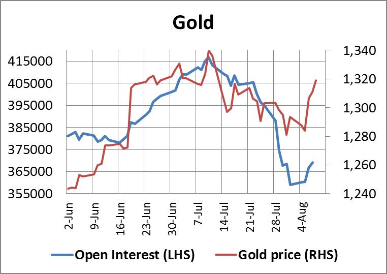 Gold Open Interest 08082014