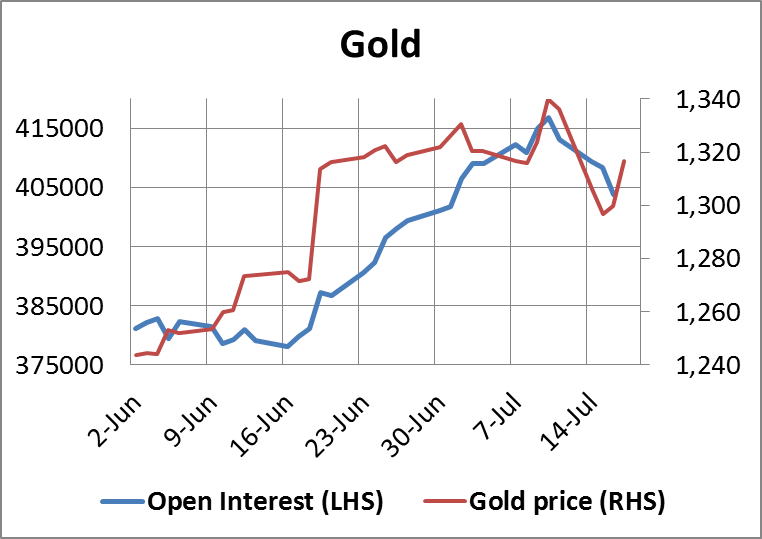 Gold Open Interest 18072014