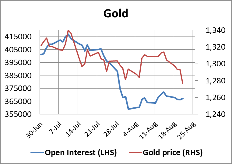 Gold Open Interest 22082014
