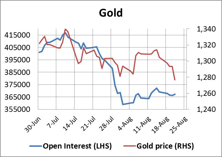 Gold Open Interest 22082014