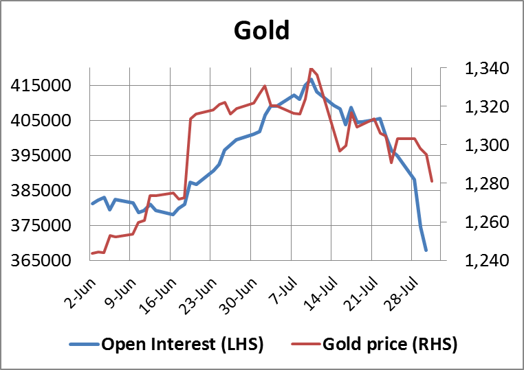 Gold Open Interest01082014
