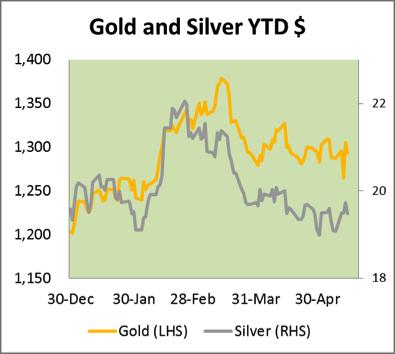 Gold Silver YTD 16052014