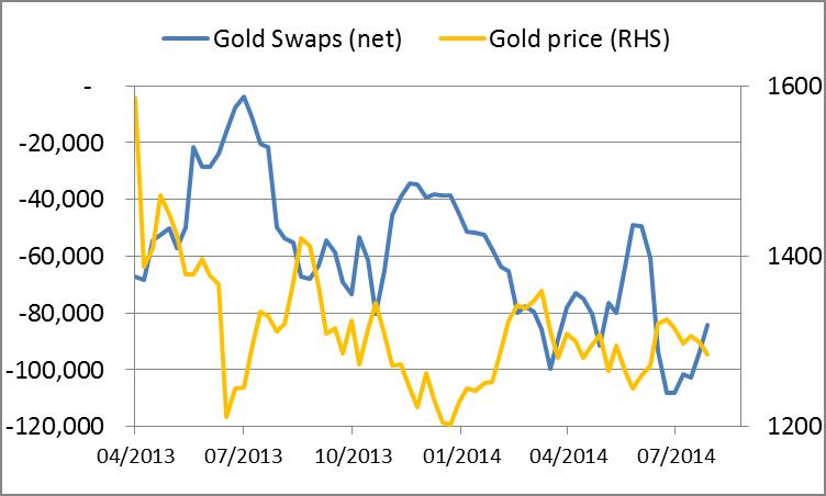 Gold Swaps 15082014