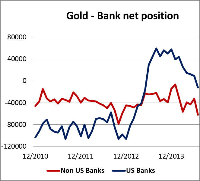 Gold-banknet  position 110714
