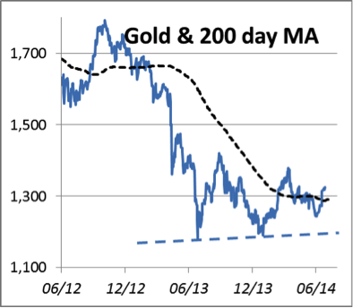 Gold 200 Day Chart